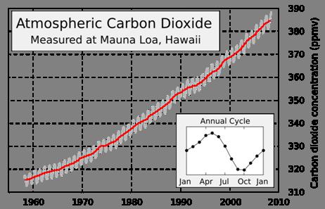 CO2 over decades graph